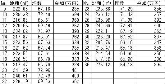 土地 茨城県稲敷市時崎 関東鉄道竜ヶ崎線竜ヶ崎駅 236万円